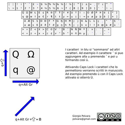 funzioni tastiera linux